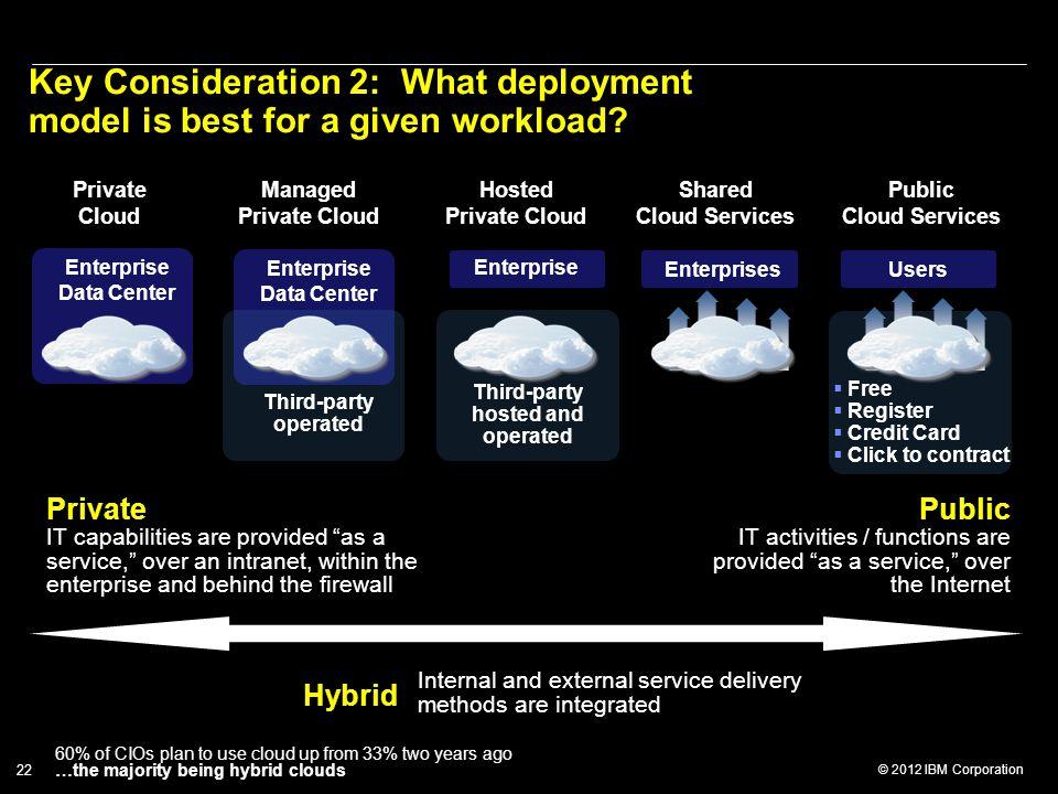 © 2012 IBM Corporation 22 Enterprise Data Center Private Cloud Managed Private Cloud Hosted Private Cloud Shared Cloud Services Public Cloud Services