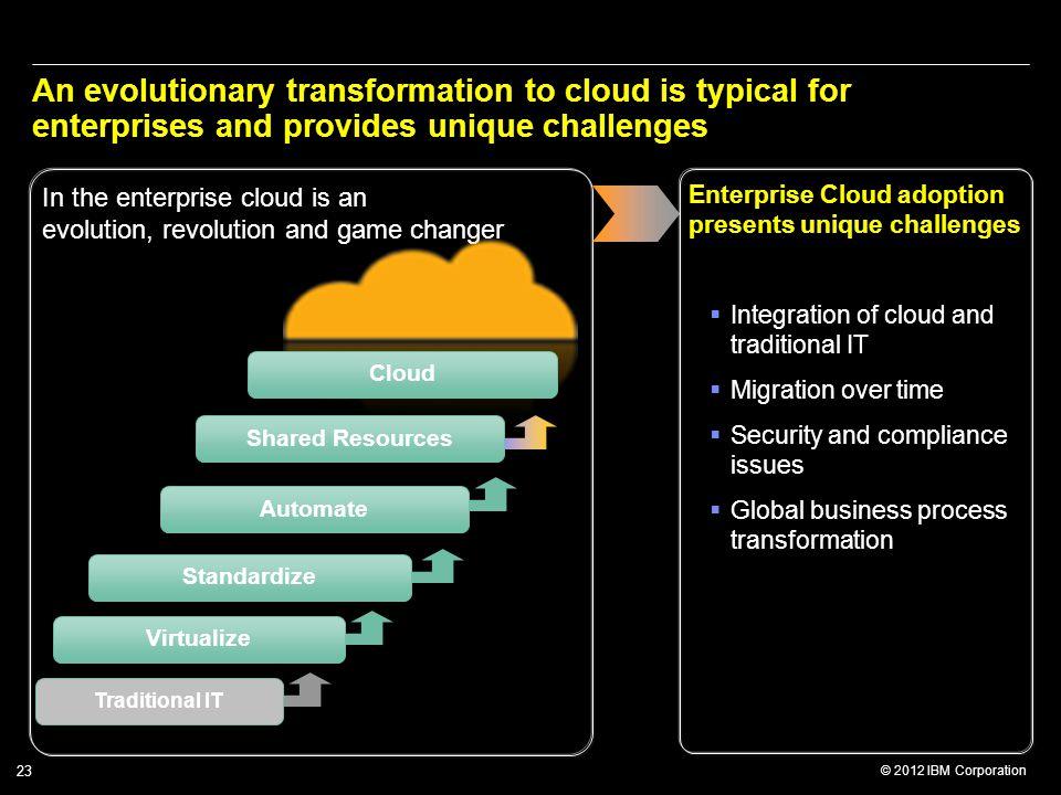 © 2012 IBM Corporation 23 Enterprise Cloud adoption presents unique challenges  Integration of cloud and traditional IT  Migration over time  Secur