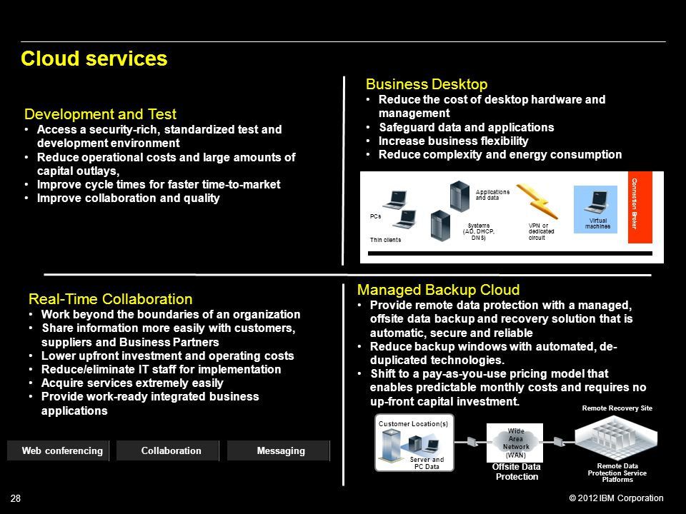 © 2012 IBM Corporation 28 Cloud services Business Desktop Reduce the cost of desktop hardware and management Safeguard data and applications Increase