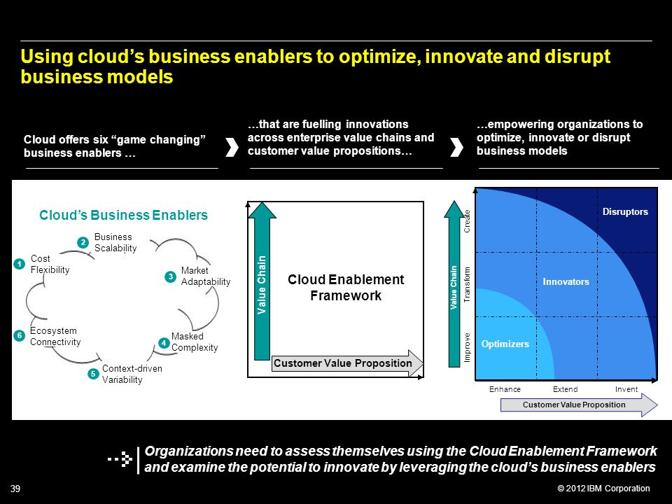 © 2012 IBM Corporation 39 Using cloud's business enablers to optimize, innovate and disrupt business models Improve Transform Create EnhanceExtendInvent Value Chain Customer Value Proposition Optimizers Disruptors Innovators Customer Value Proposition Value Chain Cloud Enablement Framework Context-driven Variability 5 Masked Complexity 4 Market Adaptability 3 Business Scalability 2 Ecosystem Connectivity 6 Cost Flexibility 1 Cloud's Business Enablers Cloud offers six game changing business enablers … …that are fuelling innovations across enterprise value chains and customer value propositions… …empowering organizations to optimize, innovate or disrupt business models Organizations need to assess themselves using the Cloud Enablement Framework and examine the potential to innovate by leveraging the cloud's business enablers