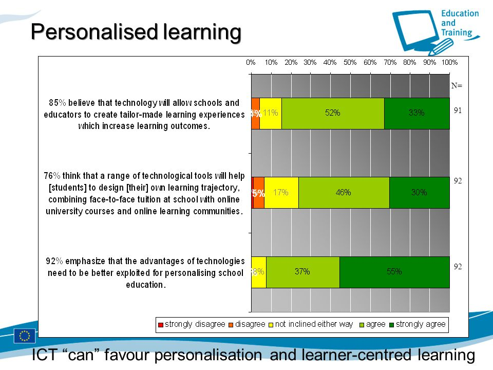 """Personalised learning N= 91 92 ICT """"can"""" favour personalisation and learner-centred learning"""