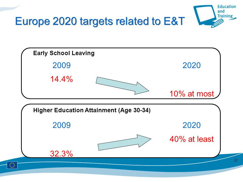 Europe 2020 targets related to E&T 22 Early School Leaving Higher Education Attainment (Age 30-34) 20092020 14.4% 10% at most 20092020 32.3% 40% at le