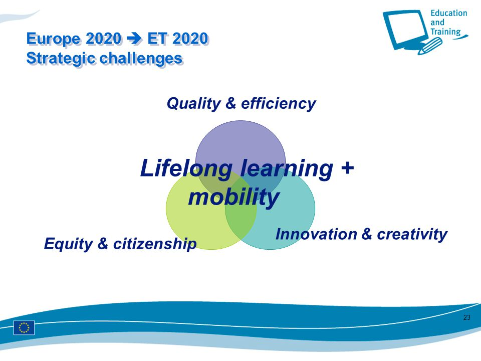 Quality & efficiency Innovation & creativity Equity & citizenship 23 Lifelong learning + mobility Europe 2020  ET 2020 Strategic challenges