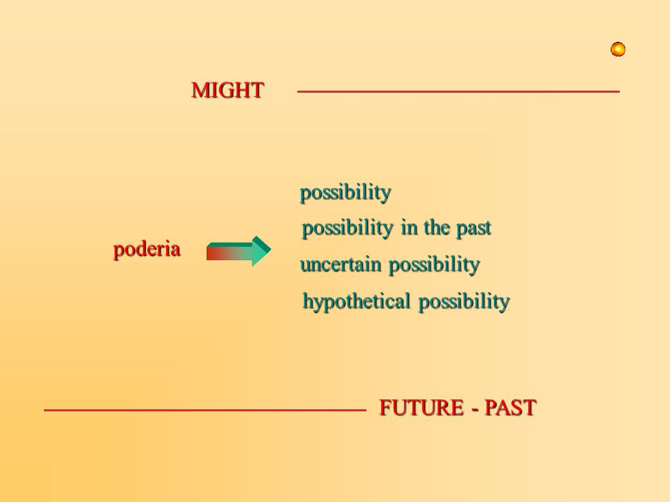 MIGHT FUTURE - PAST uncertain possibility possibility in the past poderia hypothetical possibility possibility