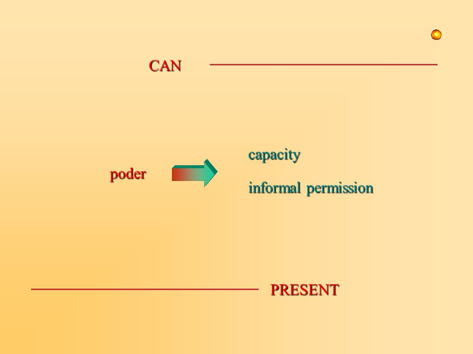 capacity informal permission poder CAN PRESENT