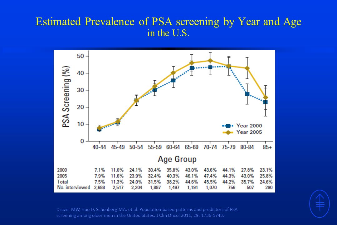Estimated Prevalence of PSA screening by Year and Age in the U.S.