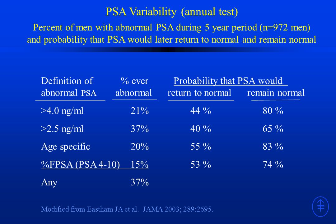PSA Variability (annual test) Percent of men with abnormal PSA during 5 year period (n=972 men) and probability that PSA would later return to normal and remain normal Definition of % ever Probability that PSA would abnormal PSA abnormal return to normal remain normal >4.0 ng/ml 21% 44 % 80 % >2.5 ng/ml 37% 40 % 65 % Age specific 20% 55 % 83 % %FPSA (PSA 4-10) 15% 53 % 74 % Any37% Modified from Eastham JA et al.