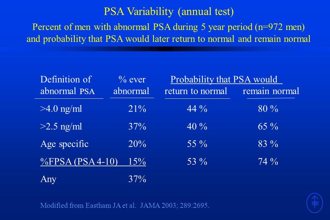 Memorial Sloan-Kettering Cancer Center 2010 Guidelines Risk-adjusted Screening for Prostate Cancer Begin PSA testing at age 45 For men age 45 - 59 PSA ≥ 3 ng/ml : consider biopsy PSA > 1 but < 3 ng/ml : return for PSA every 2-4 years PSA <1 ng/ml : return for PSA in 5 years or at age 50 or 60, whichever comes first For men age 60 – 70 PSA ≥ 3 ng/ml : consider biopsy PSA > 1 but < 3 ng/ml : return for PSA every two years PSA < 1 ng/ml : no further screening For men age 71 or higher No further screening
