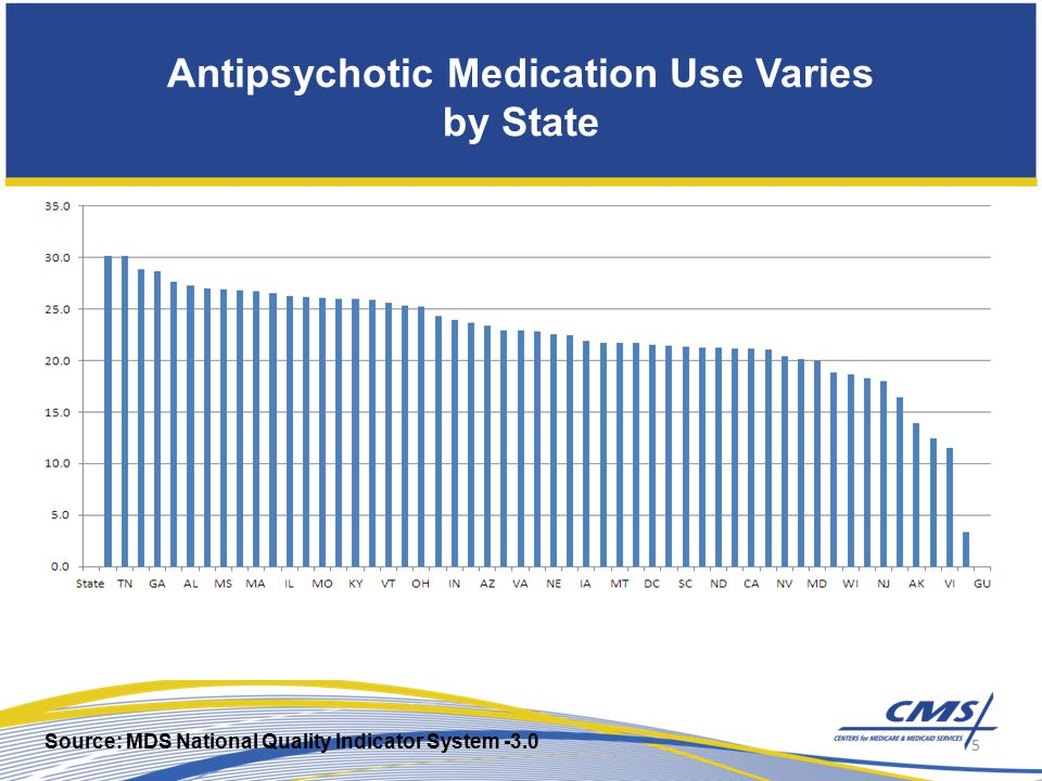 Antipsychotic Medication Use Varies by State 5 Source: MDS National Quality Indicator System -3.0