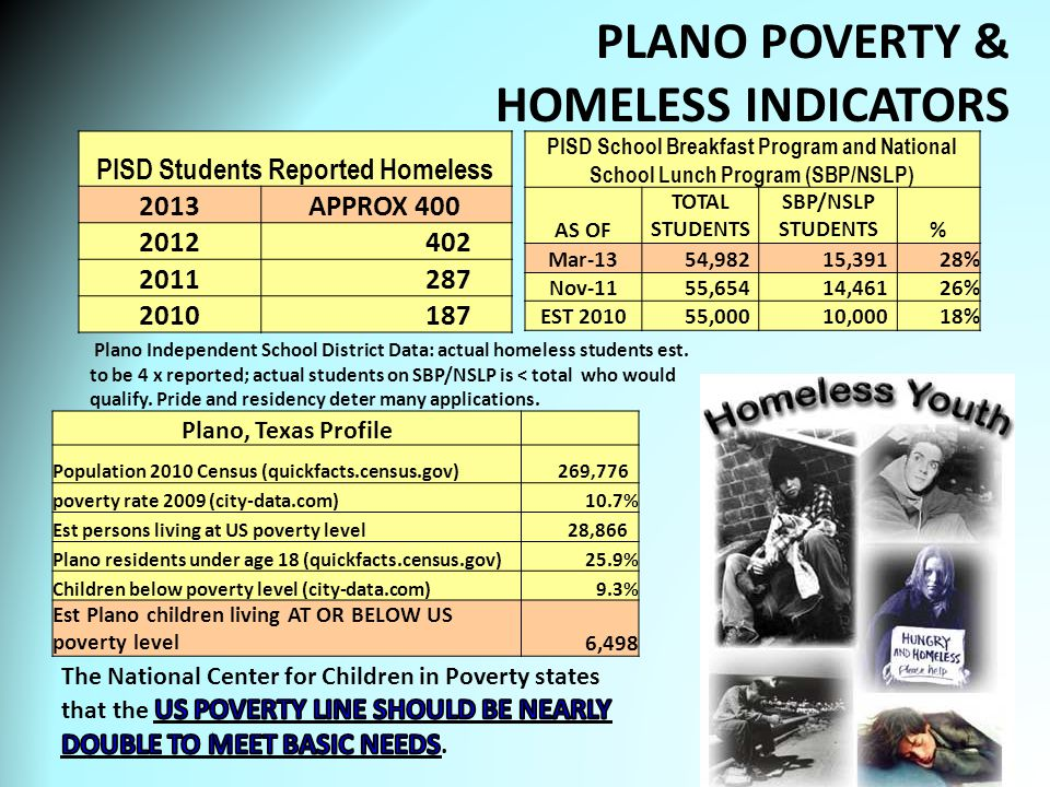 PLANO POVERTY & HOMELESS INDICATORS 11 Plano Independent School District Data: actual homeless students est.