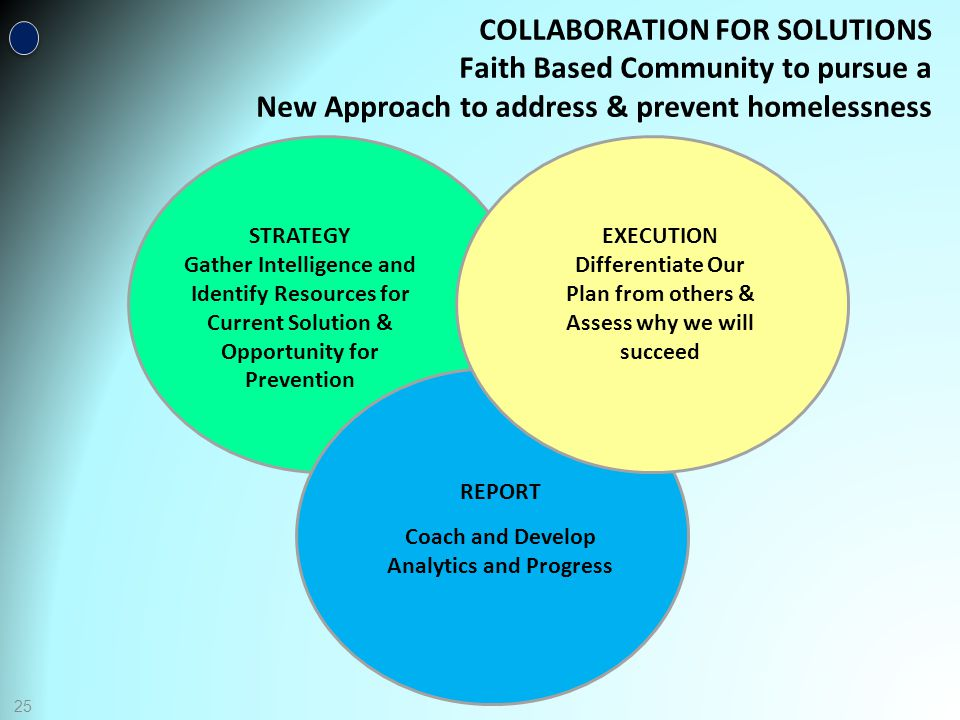25 COLLABORATION FOR SOLUTIONS Faith Based Community to pursue a New Approach to address & prevent homelessness STRATEGY Gather Intelligence and Identify Resources for Current Solution & Opportunity for Prevention EXECUTION Differentiate Our Plan from others & Assess why we will succeed REPORT Coach and Develop Analytics and Progress
