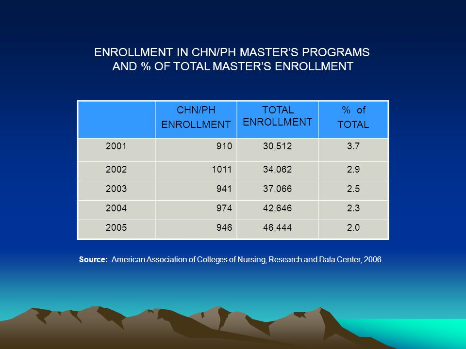 CHN/PH ENROLLMENT TOTAL ENROLLMENT % of TOTAL 200191030,5123.7 2002101134,0622.9 200394137,0662.5 200497442,6462.3 200594646,4442.0 ENROLLMENT IN CHN/PH MASTER'S PROGRAMS AND % OF TOTAL MASTER'S ENROLLMENT Source: American Association of Colleges of Nursing, Research and Data Center, 2006