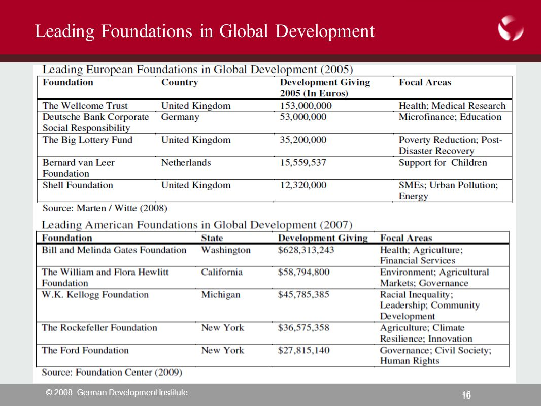 © 2008 German Development Institute 16 Leading Foundations in Global Development