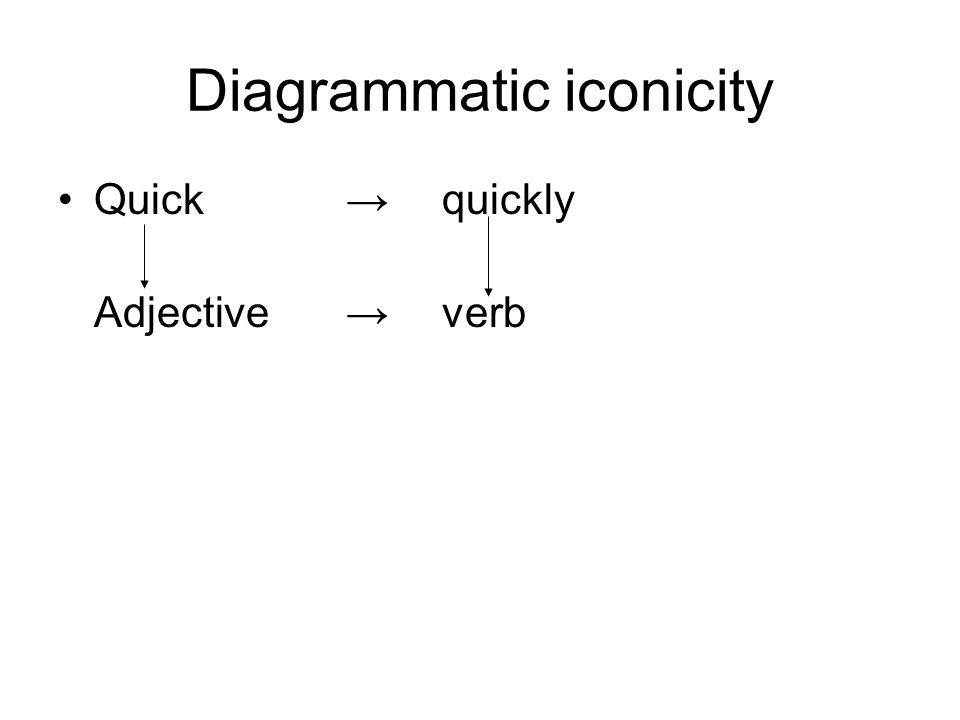 Diagrammatic iconicity Quick → quickly Adjective→verb