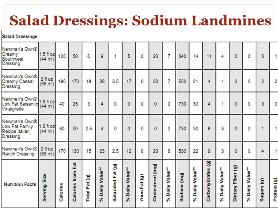 Salad Dressings: Sodium Landmines
