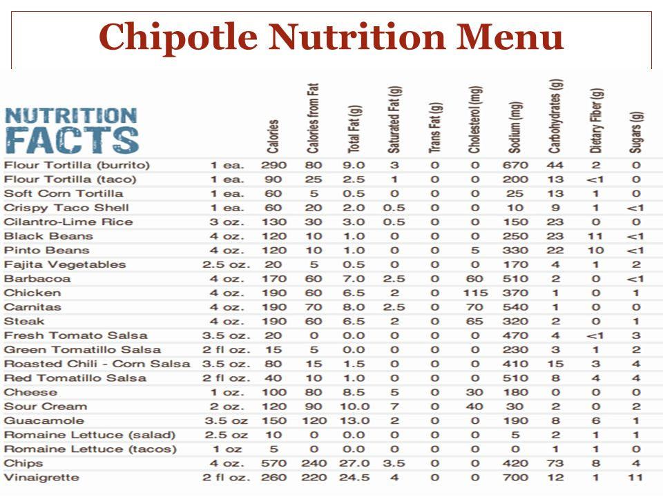 Chipotle Nutrition Menu