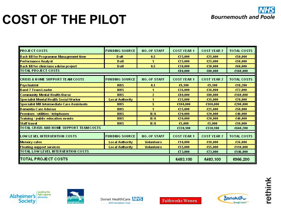Faithworks Wessex COST OF THE PILOT