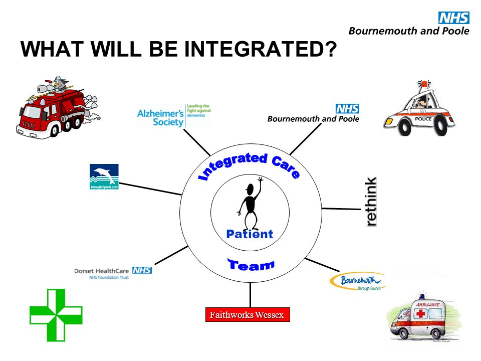 WHAT WILL BE INTEGRATED? Patient Faithworks Wessex