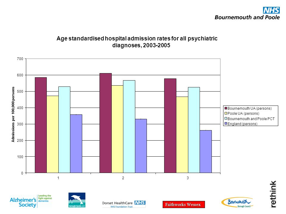 Age standardised hospital admission rates for all psychiatric diagnoses, 2003-2005 0 100 200 300 400 500 600 700 123 Admissions per 100,000 persons Bournemouth UA (persons) Poole UA (persons) Bournemouth and Poole PCT England (persons)
