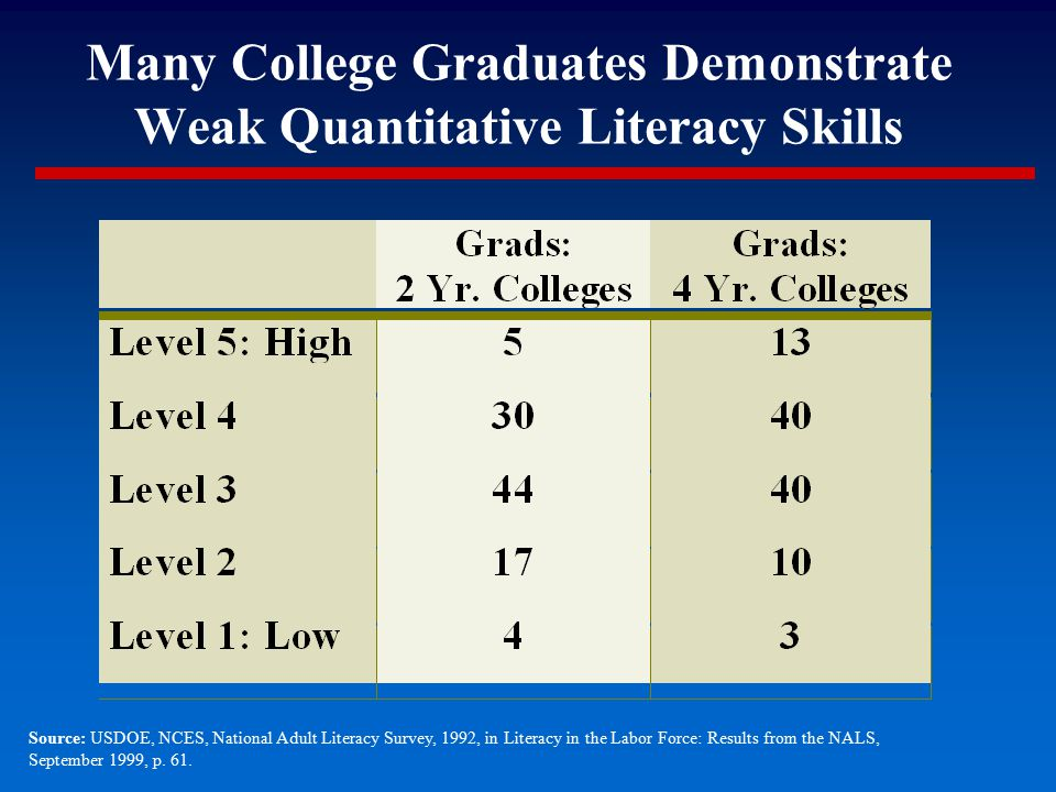 Source: USDOE, NCES, National Adult Literacy Survey, 1992, in Literacy in the Labor Force: Results from the NALS, September 1999, p. 61. Many College