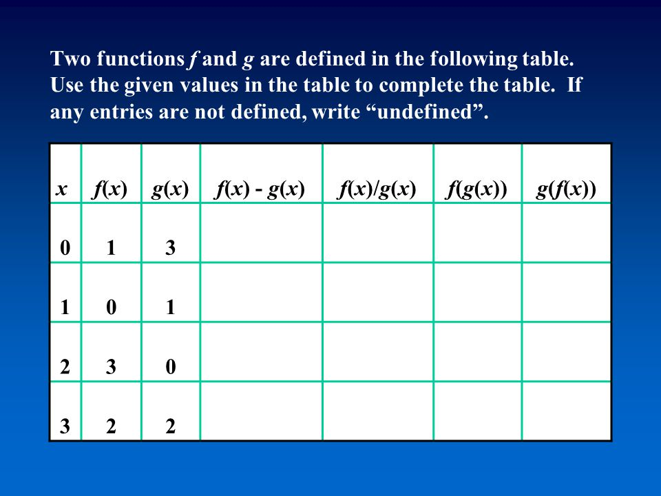 Two functions f and g are defined in the following table. Use the given values in the table to complete the table. If any entries are not defined, wri