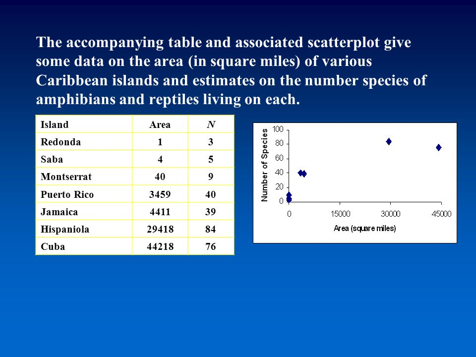 The accompanying table and associated scatterplot give some data on the area (in square miles) of various Caribbean islands and estimates on the numbe