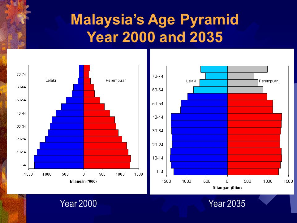 Year 2000Year 2035 Malaysia's Age Pyramid Year 2000 and 2035