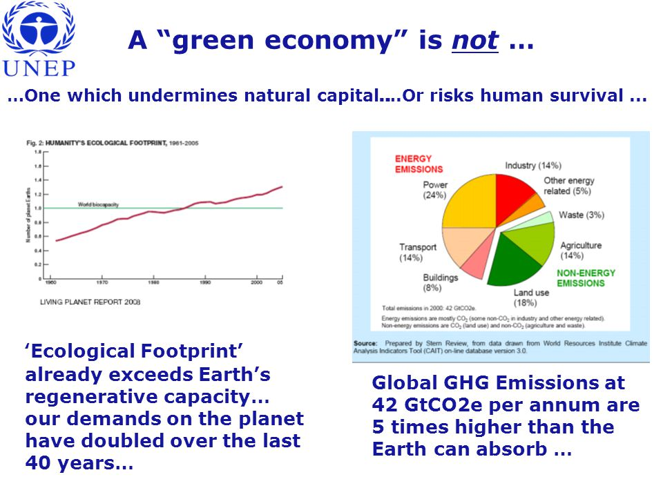 23.04.2015UNEP ETB28 A green economy is not … 'Ecological Footprint' already exceeds Earth's regenerative capacity… our demands on the planet have doubled over the last 40 years… Global GHG Emissions at 42 GtCO2e per annum are 5 times higher than the Earth can absorb … …One which undermines natural capital..….Or risks human survival...