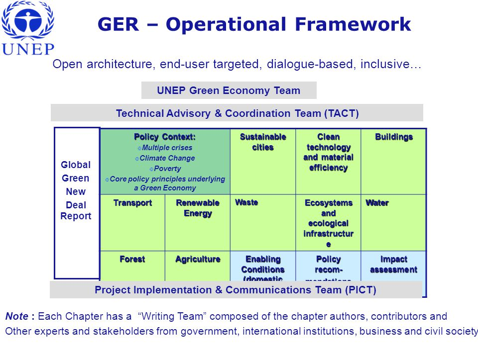 GER – Operational Framework Open architecture, end-user targeted, dialogue-based, inclusive… Policy Context:  Multiple crises  Climate Change  Poverty  Core policy principles underlying a Green Economy Sustainable cities Clean technology and material efficiency Buildings Transport Renewable Energy Waste Ecosystems and ecological infrastructur e Water ForestAgriculture Enabling Conditions (domestic and int'l) Policy recom- mendations Impact assessment Global Green New Deal Report Technical Advisory & Coordination Team (TACT) Project Implementation & Communications Team (PICT) Note : Each Chapter has a Writing Team composed of the chapter authors, contributors and Other experts and stakeholders from government, international institutions, business and civil society UNEP Green Economy Team