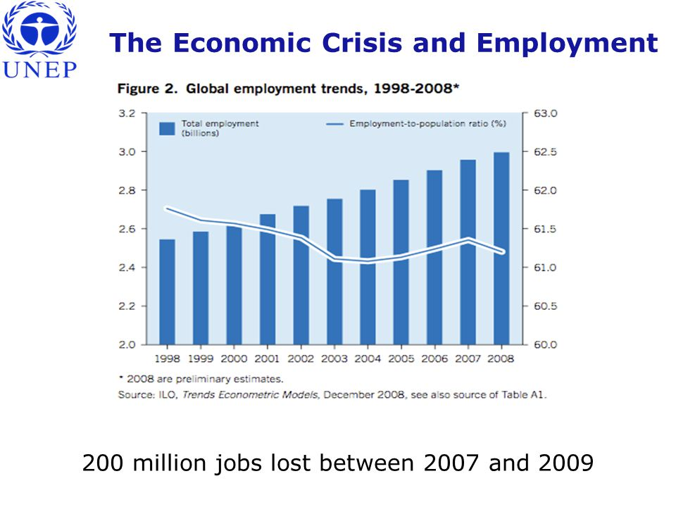 The Economic Crisis and Employment 200 million jobs lost between 2007 and 2009