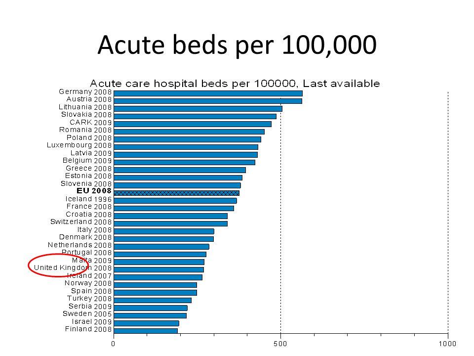 Acute beds per 100,000