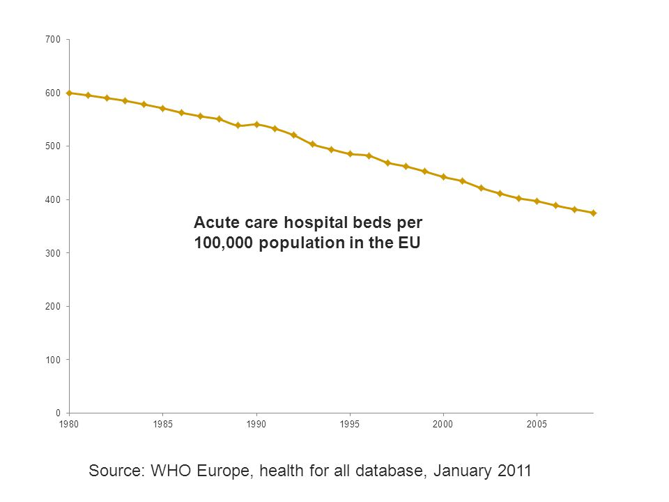 Average length of stay, acute care hospitals only, European Union average