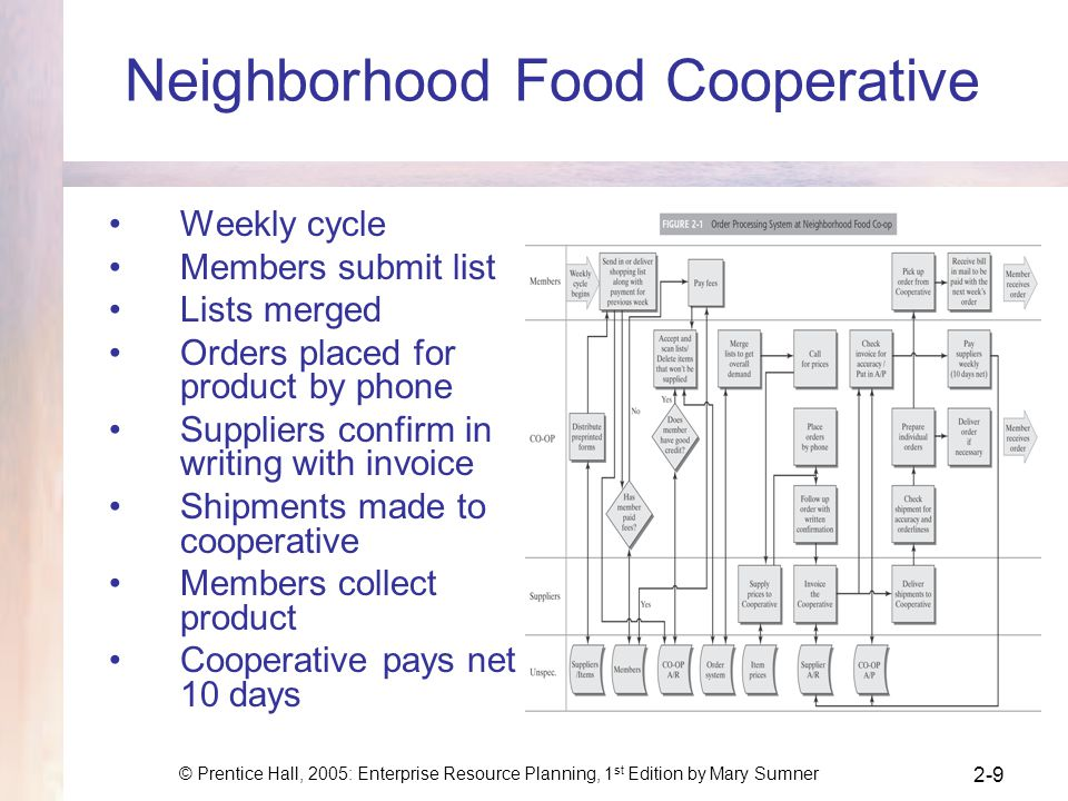 © Prentice Hall, 2005: Enterprise Resource Planning, 1 st Edition by Mary Sumner 2-9 Neighborhood Food Cooperative Weekly cycle Members submit list Li