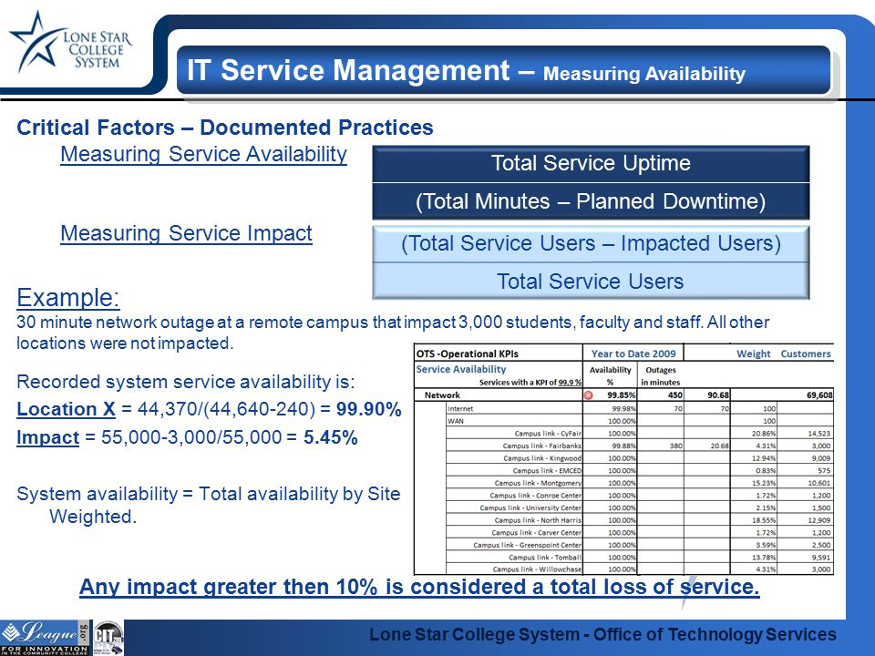 Lone Star College System - Office of Technology Services IT Service Management – Measuring Availability Critical Factors – Documented Practices Measuring Service Availability Measuring Service Impact Recorded system service availability is: Location X = 44,370/(44,640-240) = 99.90% Impact = 55,000-3,000/55,000 = 5.45% System availability = Total availability by Site Weighted.