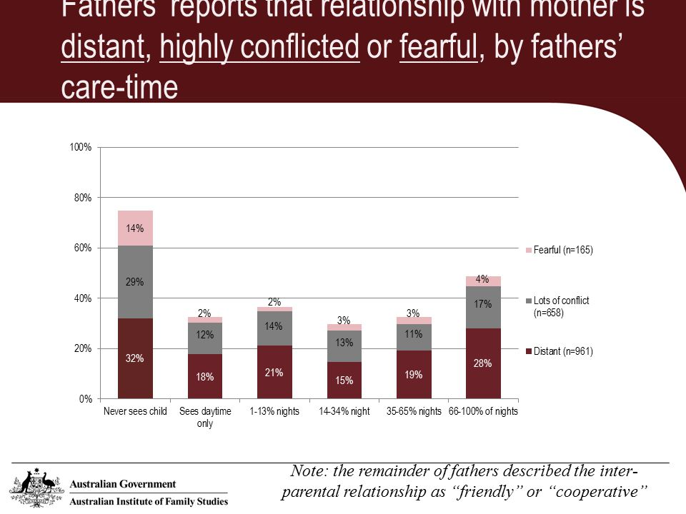 Fathers' reports that relationship with mother is distant, highly conflicted or fearful, by fathers' care-time Note: the remainder of fathers described the inter- parental relationship as friendly or cooperative