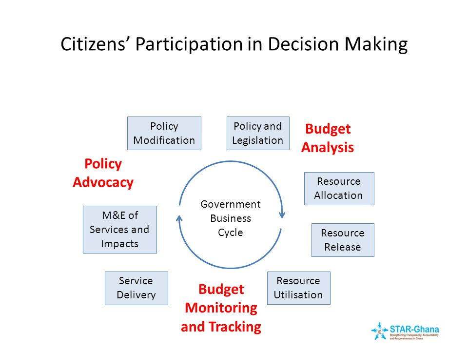 Citizens' Participation in Decision Making Policy and Legislation Resource Allocation Resource Release Resource Utilisation Service Delivery M&E of Se