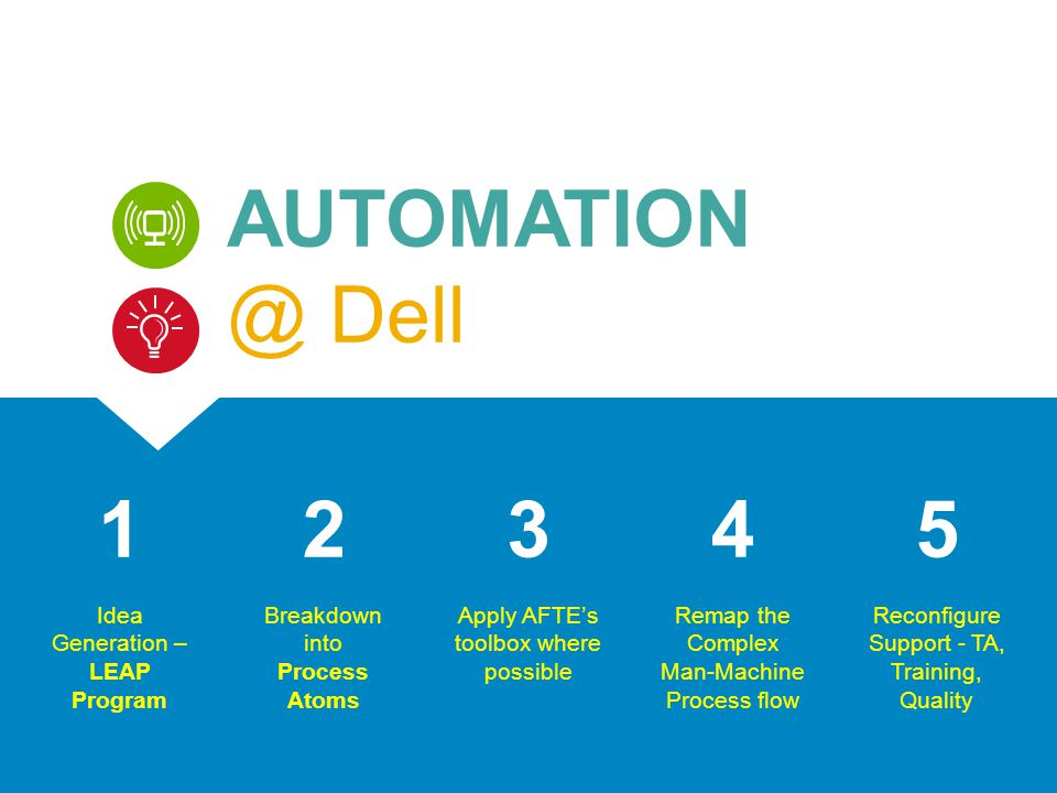 4 AUTOMATION @ Dell Breakdown into Process Atoms 2 Apply AFTE's toolbox where possible 3 Remap the Complex Man-Machine Process flow 4 Reconfigure Supp
