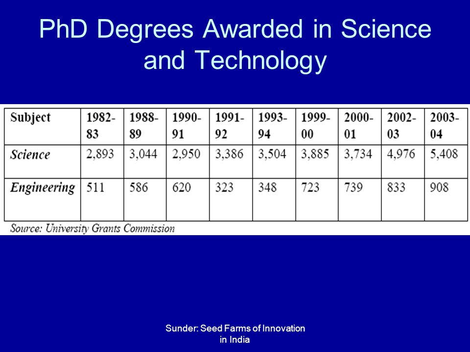 Sunder: Seed Farms of Innovation in India PhD Degrees Awarded in Science and Technology