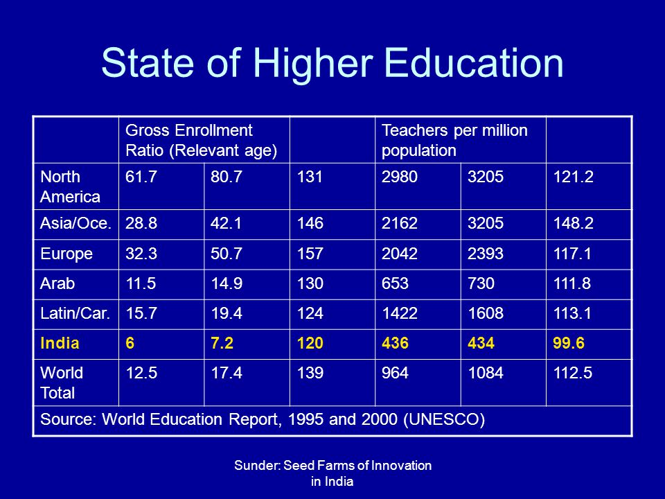 Sunder: Seed Farms of Innovation in India State of Higher Education Gross Enrollment Ratio (Relevant age) Teachers per million population North America 61.780.713129803205121.2 Asia/Oce.28.842.114621623205148.2 Europe32.350.715720422393117.1 Arab11.514.9130653730111.8 Latin/Car.15.719.412414221608113.1 India67.212043643499.6 World Total 12.517.41399641084112.5 Source: World Education Report, 1995 and 2000 (UNESCO)