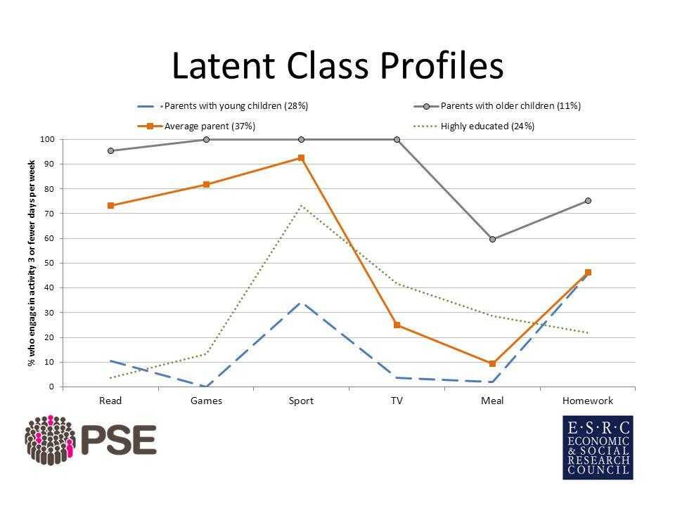 Latent Class Profiles