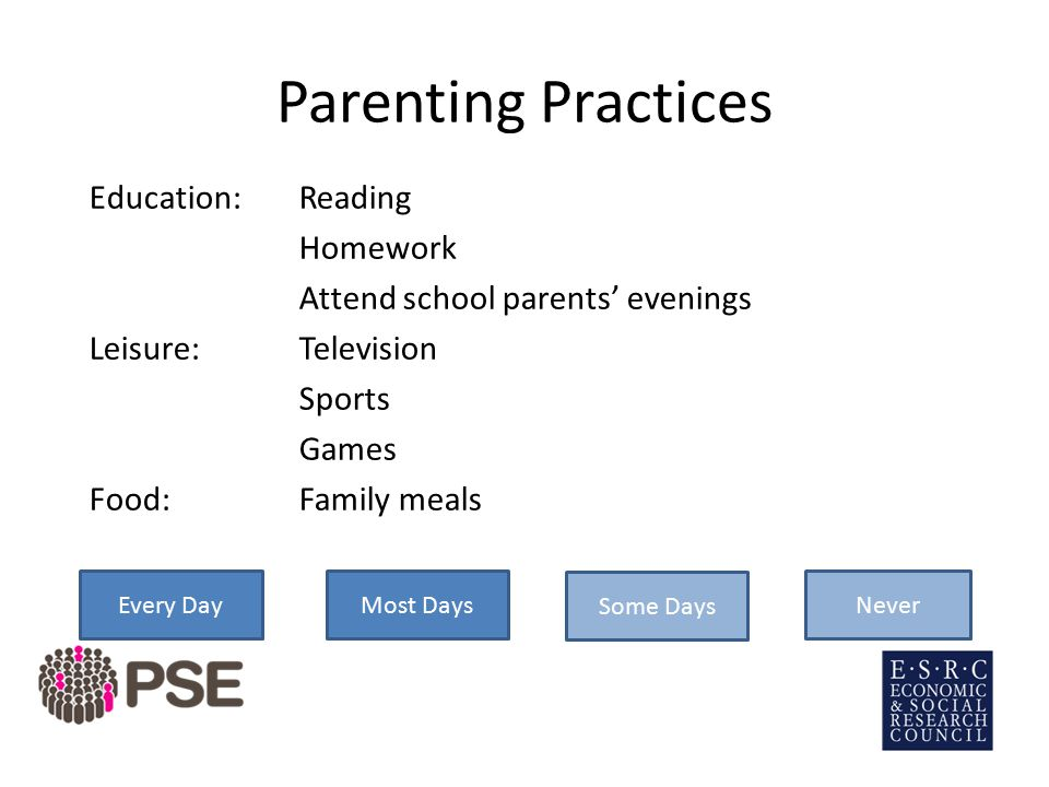 Every Day Parenting Practices Education: Reading Homework Attend school parents' evenings Leisure:Television Sports Games Food:Family meals Most Days Some Days Never