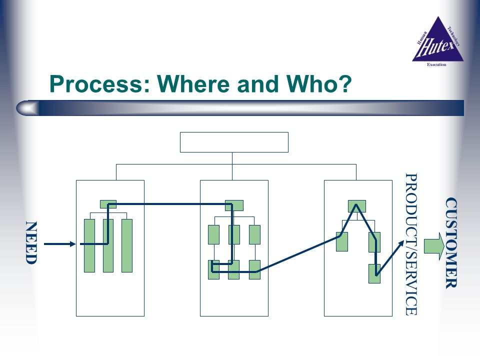 Process: Where and Who? NEED CUSTOMER PRODUCT/SERVICE