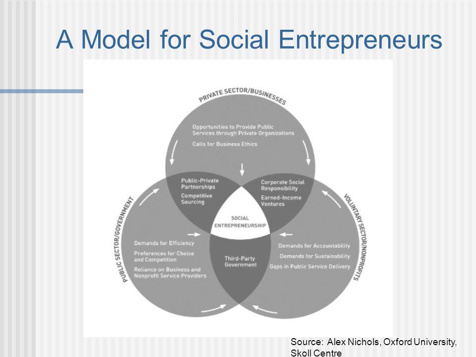 A Model for Social Entrepreneurs Source: Alex Nichols, Oxford University, Skoll Centre