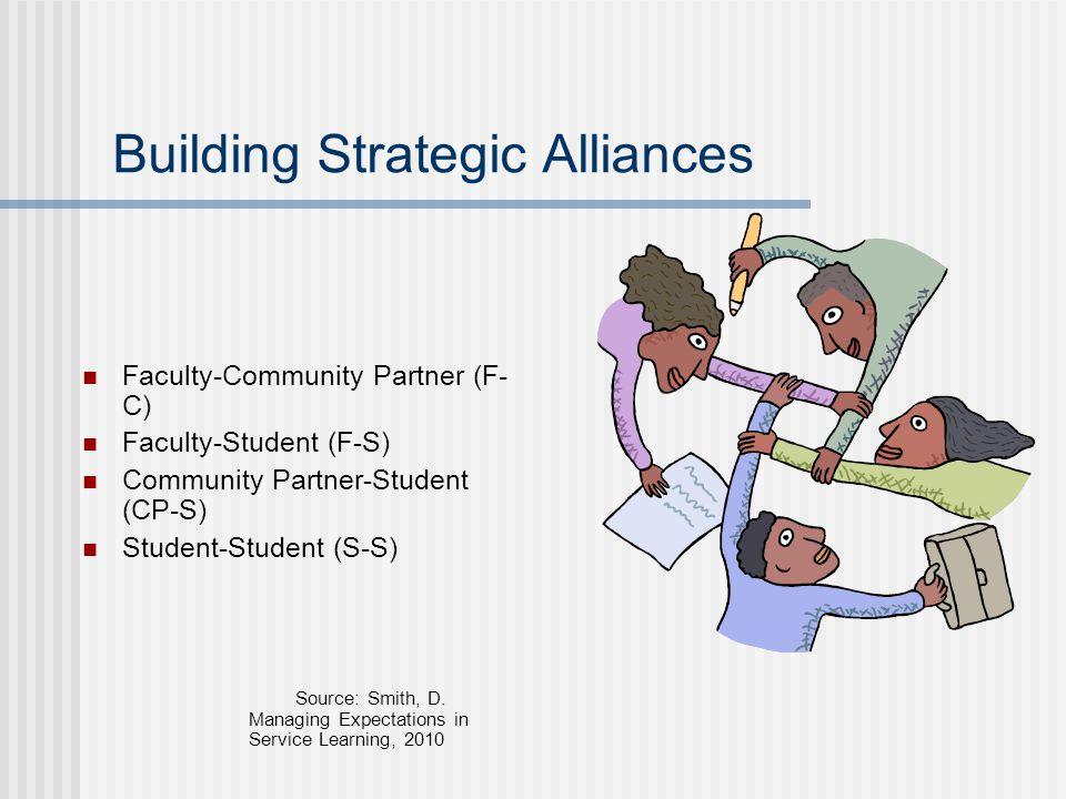 Building Strategic Alliances Faculty-Community Partner (F- C) Faculty-Student (F-S) Community Partner-Student (CP-S) Student-Student (S-S) Source: Smith, D.