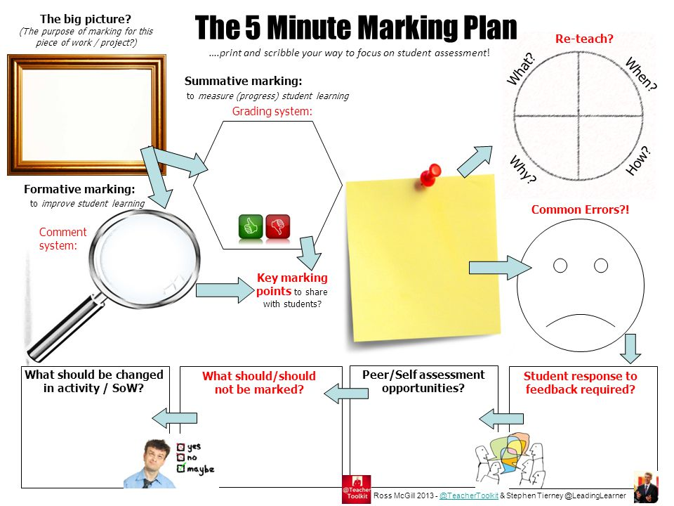 The 5 Minute Marking Plan The big picture.