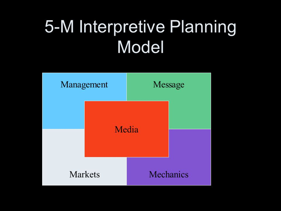 Definition of Interpretive Planning A thoughtful decision making process that blends management needs and resource considerations with visitor desires