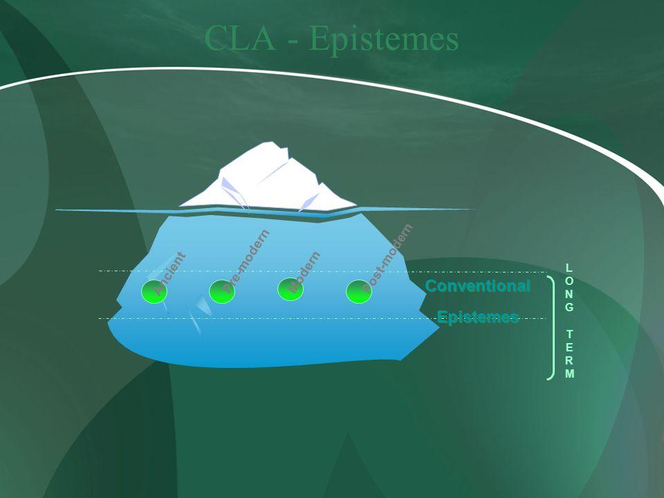 CLA - Epistemes Ancient Pre-modern Modern Post-modern LONGTERMLONGTERM Conventional Epistemes