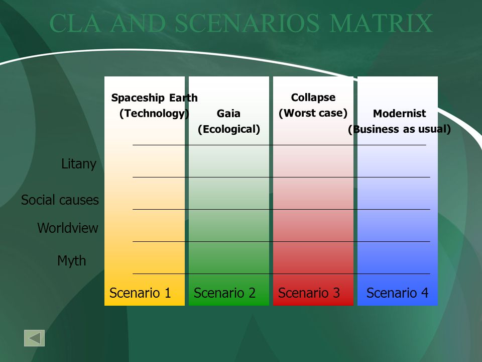 CLA AND SCENARIOS MATRIX Litany Social causes Worldview Myth Spaceship Earth (Technology) Collapse (Worst case) Modernist (Business as usual) Gaia (Ecological) Scenario 2Scenario 3Scenario 1Scenario 4