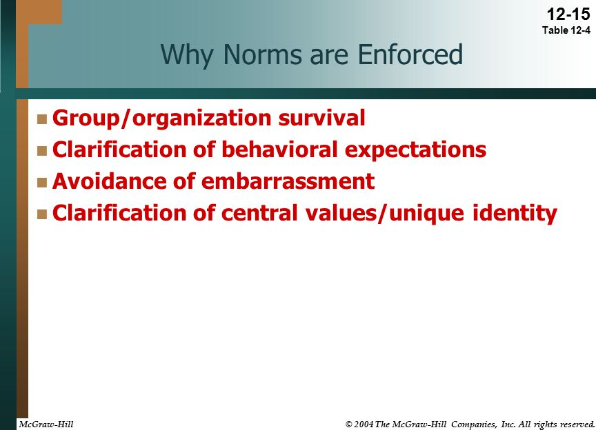 Why Norms are Enforced Group/organization survival Clarification of behavioral expectations Avoidance of embarrassment Clarification of central values/unique identity 12-15 Table 12-4 McGraw-Hill © 2004 The McGraw-Hill Companies, Inc.