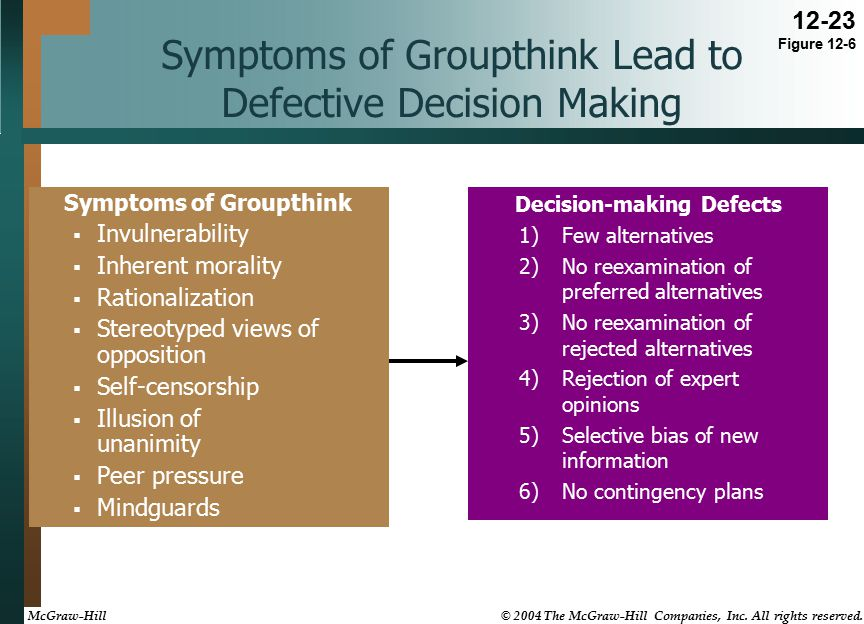 Symptoms of Groupthink Lead to Defective Decision Making Symptoms of Groupthink  Invulnerability  Inherent morality  Rationalization  Stereotyped views of opposition  Self-censorship  Illusion of unanimity  Peer pressure  Mindguards Decision-making Defects 1)Few alternatives 2)No reexamination of preferred alternatives 3)No reexamination of rejected alternatives 4)Rejection of expert opinions 5)Selective bias of new information 6)No contingency plans 12-23 Figure 12-6 McGraw-Hill © 2004 The McGraw-Hill Companies, Inc.